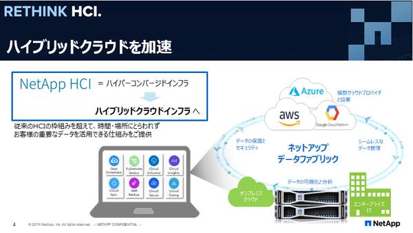 NetApp Cloud centralを利用すれば、統合された管理環境の下、クラウドとオンプレミス間で容易にワークロードを移動させることができる