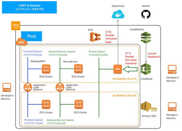 【連載】AWSで実践! 基盤構築・デプロイ自動化 [19] パイプラインの構築(その7)