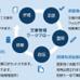 クラウド型で社外連携も可能な、文書管理とは?