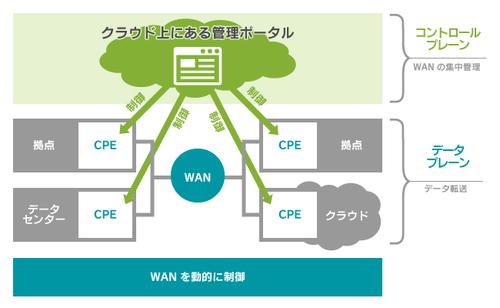 SD-WANの概念イメージ。インターネットを含む複数の物理回線を1つのオーバーレイネットワークとして束ねて管理ポータルから集中管理することで、従来形式で顕在化していたコスト、セキュリティ課題が解消できる