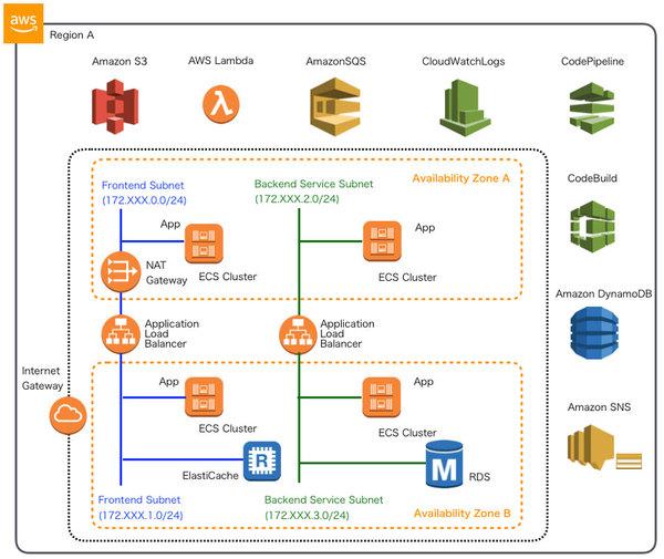 【連載】AWSで実践! 基盤構築・デプロイ自動化 [25] CloudFormationテスト環境の構築