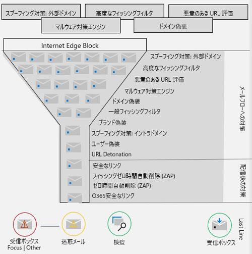 【連載】AzureとOffice 365のセキュリティ、MS ゆりか先生が教えます [21] Office 365のフィッシング対策(その3)