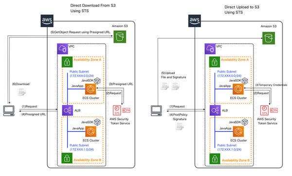 【連載】AWSで作るクラウドネイティブアプリケーションの応用 [1] AmazonS3へダイレクトアクセスするアプリケーション実装