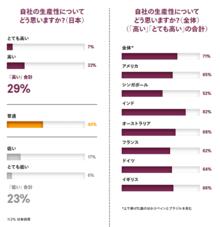 生産性に関する日本と諸外国との比較データ
