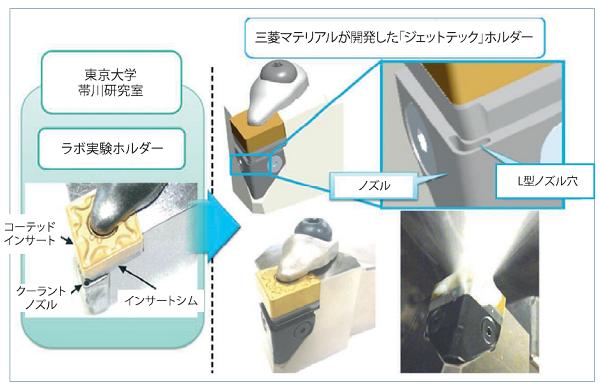 三菱マテリアルの「ジェットテック」ホルダーの構成と、関連CSDモデル。
