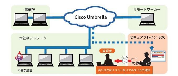 Cisco Umbrella SOCサービスのイメージ図