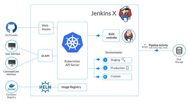 公式サイトで紹介されているJenkins Xの構成図