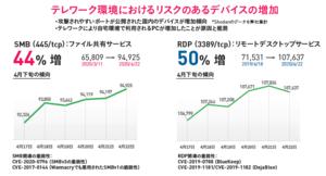 SBMとRDPの両方で、4月以降、ポートが公開された端末の数が増えている