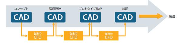 従来のCFD ツールは設計段階で使うには時間がかかり過ぎ、要求されるスピードに追いつけない。