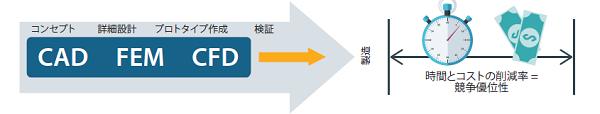 設計主体のCFDソリューションを選択することで、CFDにかかるリードタイムの削減やCFDという工程そのものを前倒しすることが可能