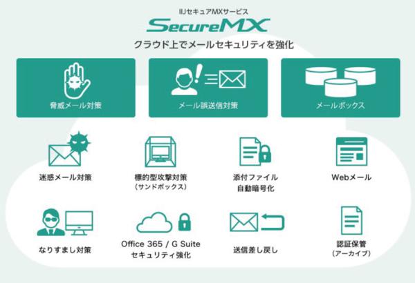 IIJセキュアMXサービス