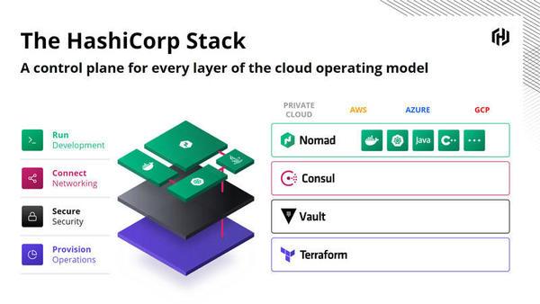 「HashiCorp Stack」