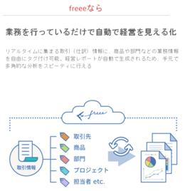 各部門が日々の業務を行っているだけで、クラウドERP freeeが各クラウドサービスにあるデータを自動的に統合