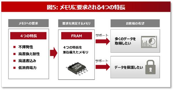 FRAMが持つ優位性