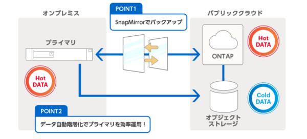 MSYS-CVO Cloudでは、ストレージOSとしてネットアップが提供する「Cloud Volumes ONTAP(CVO)」を利用