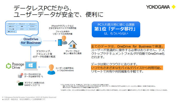 PassageDriveとOneDriveを活用する『データレスPC』