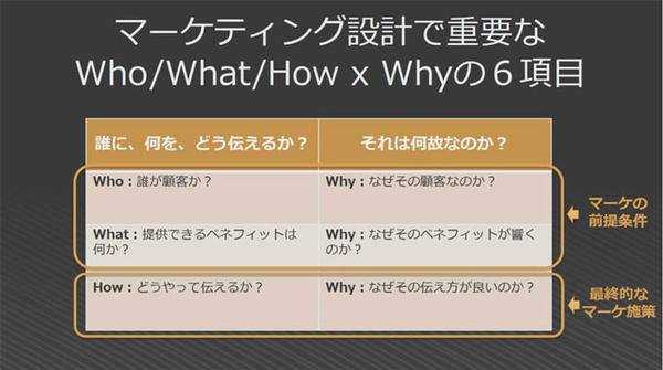 ho/What/How × Why