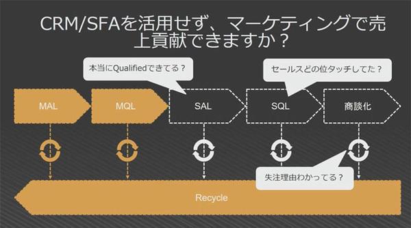 CRM/SFAの活用の重要性