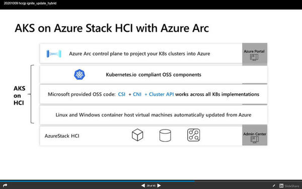 AKS on Azure Stack HCI