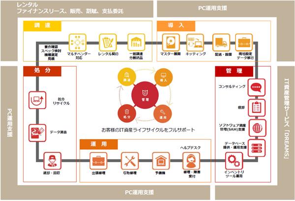 PCライフサイクルマネジメントサービスのイメージ