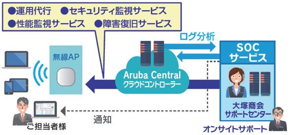 「たよれーる らくらくWi-Fi for Aruba」 運用イメージ図