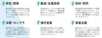 AI翻訳を活用した外国語業務例1