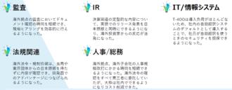 AI翻訳を活用した外国語業務例2