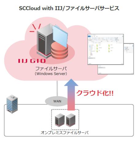 SCCloud with IIJ/ファイルサーバサービスのサービスイメージ