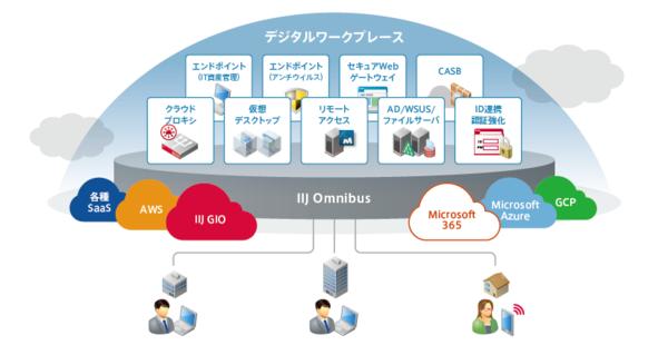 IIJは、プラットフォーマーとマネージメントパートナーの両面で企業のDWP構築・運用を支援するソリューションを用意している
