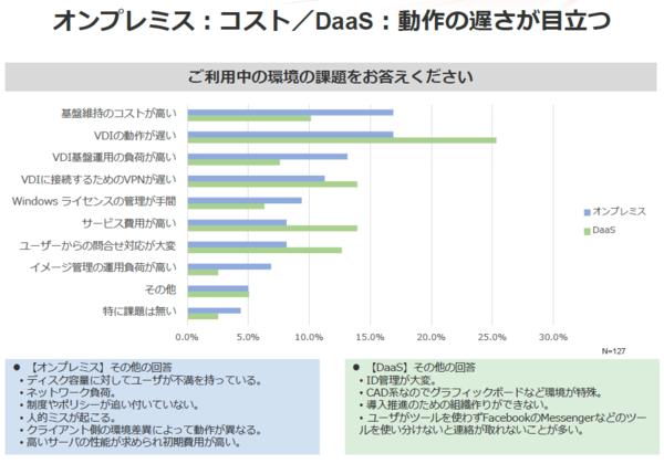 コスト面の課題が並んだオンプレミスと比べ、DaaSは性能面の課題が目立った