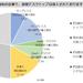 コロナ影響でVDIの導入傾向は変わったのか? IIJがVDI利用状況に関する調査レポートを公開