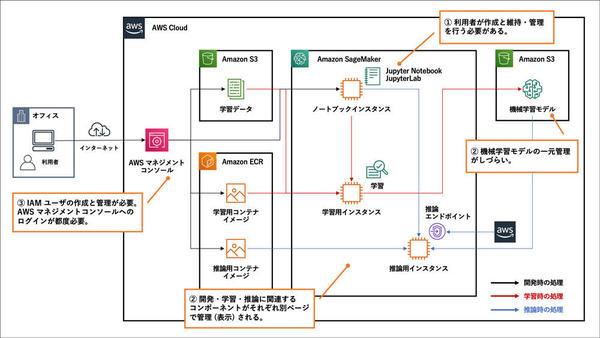 Amazon SageMakerを利用する際の課題とその所在