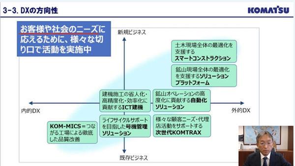 コマツのDXの方向性