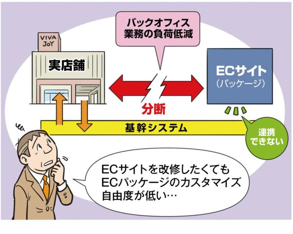 ECパッケージは、手軽さや利便性が強みにある一方で、カスタマイズ性の低さが課題となる。