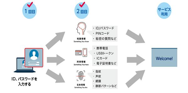 二要素認証の仕組み