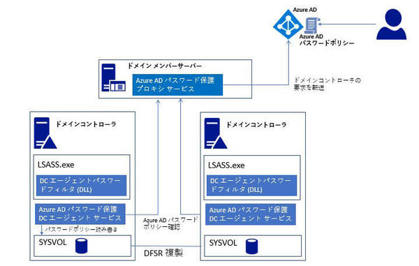 Azure ADパスワード保護の構成図