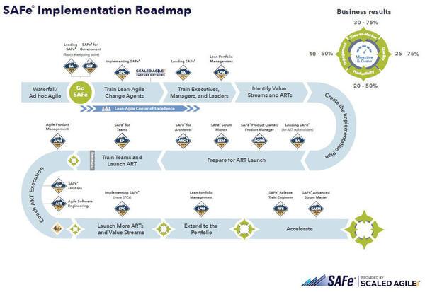 SAFe Implementation Roadmap