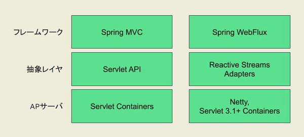 Spring MVCとSpring WebFluxの技術スタック