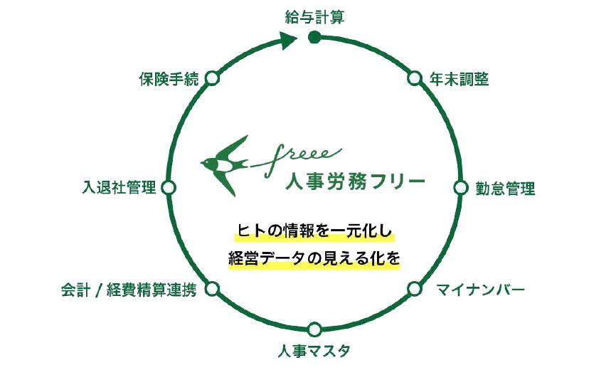 https://news.mynavi.jp/itsearch/assets_c/202011freee004.png