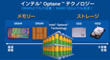 インテル® Optane™ テクノロジーは、DRAM以上の容量とNAND SSD以上の性能を備える技術として大きな注目を集めている