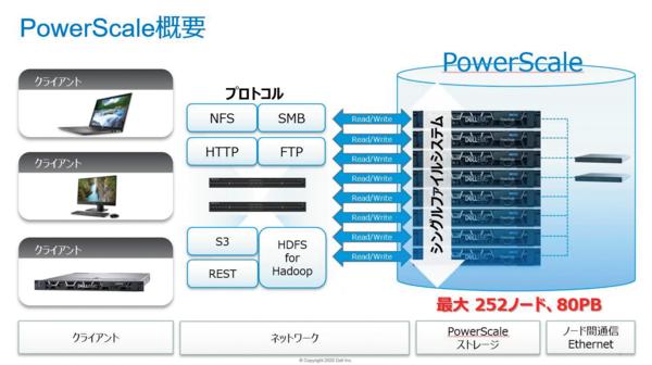 「Dell EMC PowerScale」の概要