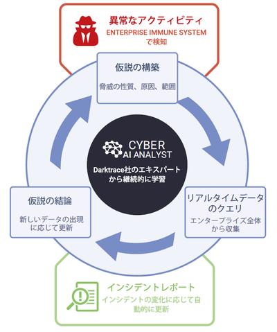 Cyber AI Analystの仕組み