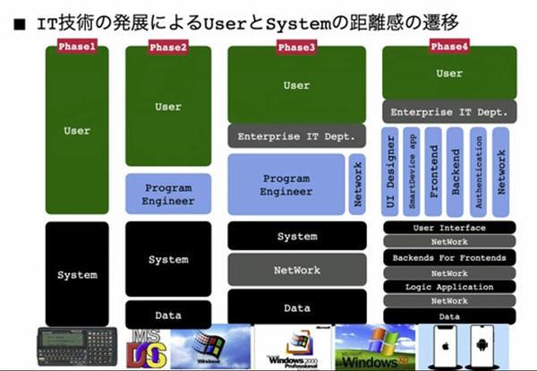 ITの発展によるユーザーとシステムの距離感の遷移
