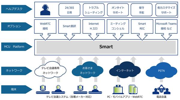 異なる映像コミュニケーションツール/システムをシームレスに繋ぐことが可能