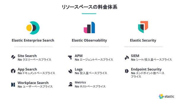 Elasticの料金体系はリソースベースだ