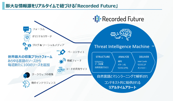「Recorded Future」の仕組み