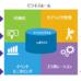 デジタルサプライチェーンにおけるグローバル調達の一元化と可視化の重要性とは?