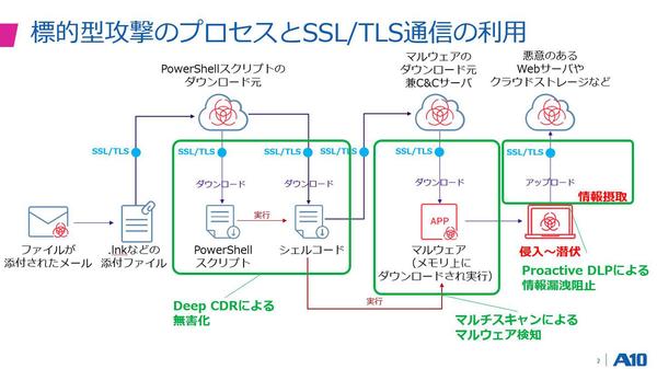 「A10 Security Gateway with OPSWAT」を利用すれば、これまで困難だったSSL/TLS 通信に対するウィルススキャン、無害化、データ損失防止を実現できる