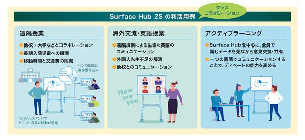 Surface Hub 2S の利活用例