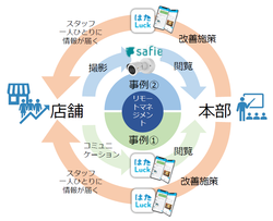 リモートマネジメントイメージ図